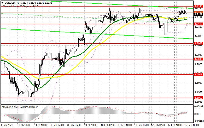 analytics602a599880e01 - EUR/USD: план на американскую сессию 15 февраля (разбор утренних сделок). Евро продолжает нудную торговлю в узком канале,