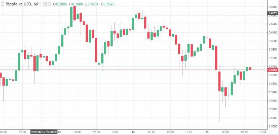 analytics602a730973768 - Неприятный понедельник: трейдеры потеряли около 2$ миллиардов из-за падения крипторынка
