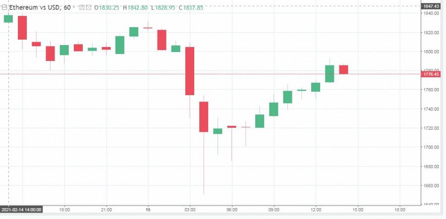 analytics602a731669afd - Неприятный понедельник: трейдеры потеряли около 2$ миллиардов из-за падения крипторынка