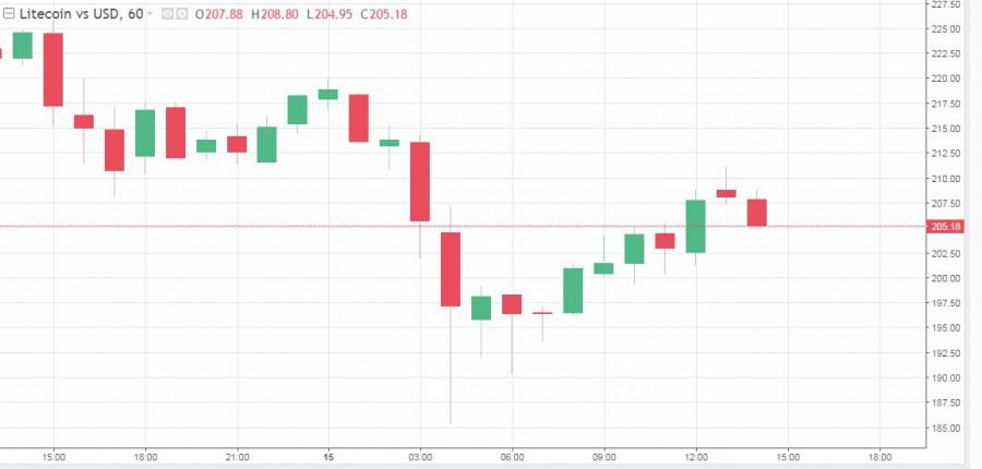 analytics602a7321c16b5 - Неприятный понедельник: трейдеры потеряли около 2$ миллиардов из-за падения крипторынка