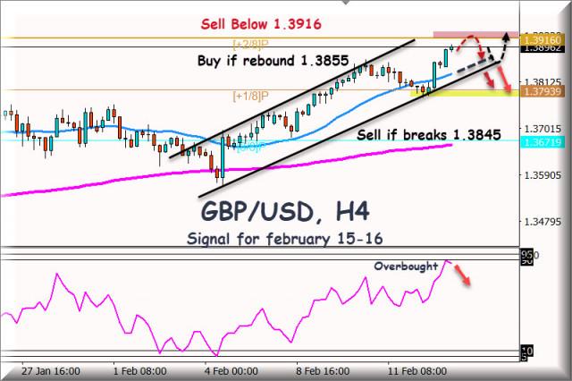 Sinyal trading untuk GBP/USD untuk 15 - 16 Februari, 2021: Overbought