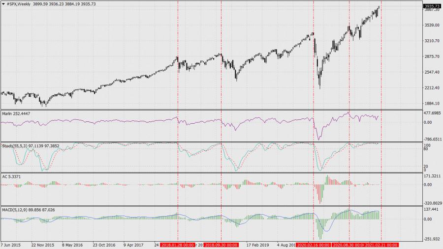 analytics602b31a168578 - Обвал на американском фондовом рынке намечен на первую неделю марта