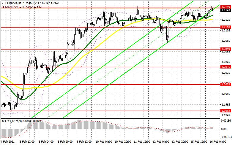analytics602b5080c1fdd - EUR/USD: план на европейскую сессию 16 февраля. Commitment of Traders COT отчеты (разбор вчерашних сделок). Покупатели евро