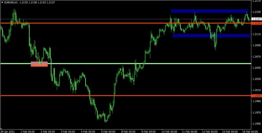 analytics602b66363186a - Торговый план по EUR/USD и GBP/USD на 16.02.2021