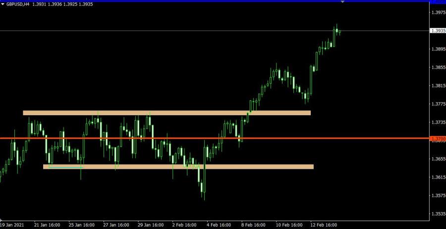 analytics602b663ae49ab - Торговый план по EUR/USD и GBP/USD на 16.02.2021