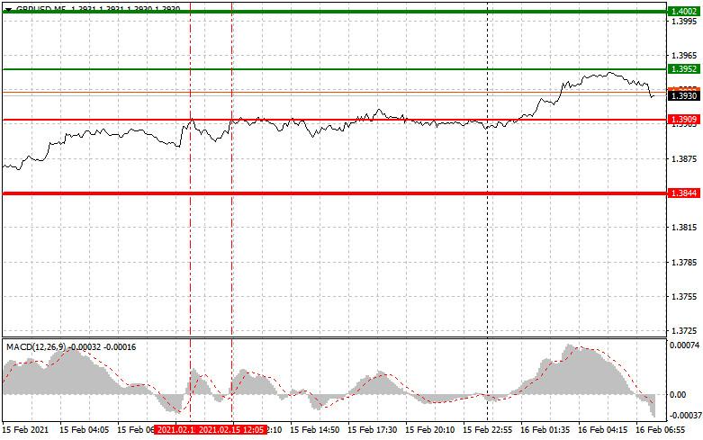 analytics602b699b70bac - Простые рекомендации по входу в рынок и выходу для начинающих трейдеров (разбор сделок на Форекс). Валютные пары EURUSD и