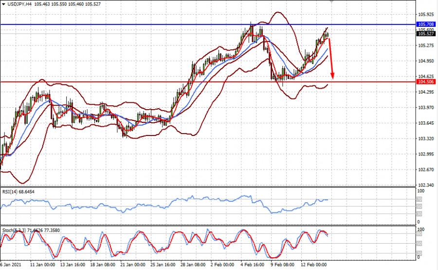 analytics602b6c42c2eb4 - Безумие на рынках продолжается. Как долго это может длиться? (ожидаем коррекционного снижения пар EURUSD и USDJPY)