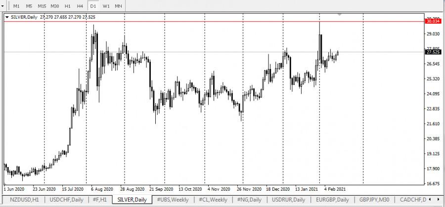 analytics602b6d8640680 - Глобальный шторм на рынке серебра