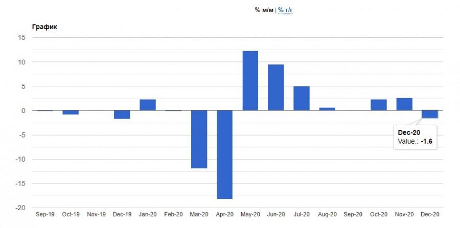 analytics602b6ea52a1b5 - Новости об отмене карантинных мер способствуют росту евро и фунта и оказывают давление на американский доллар. ВОЗ одобрила