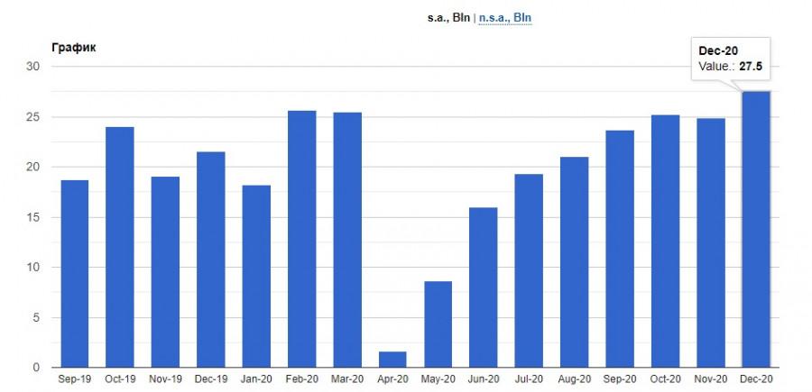 analytics602b6ec305b48 - Новости об отмене карантинных мер способствуют росту евро и фунта и оказывают давление на американский доллар. ВОЗ одобрила