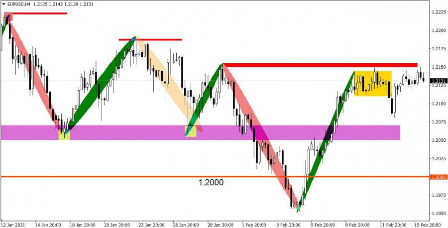 analytics602b78c70de17 - Торговые рекомендации по валютному рынку для начинающих трейдеров – EURUSD и GBPUSD 16.02.21