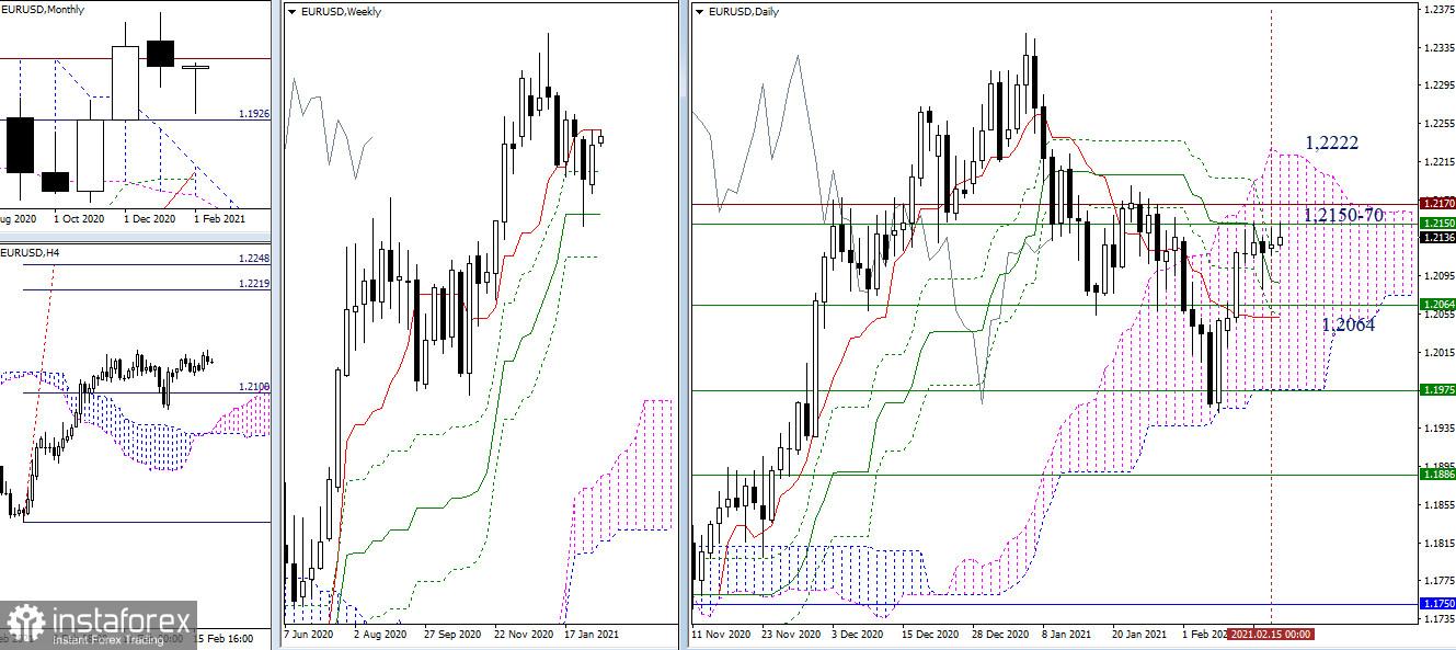Análisis técnico y recomendaciones del EUR/USD y GBP/USD para el 16 de febrero