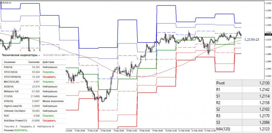 analytics602b7c086f52a - EUR/USD и GBP/USD 16 февраля – рекомендации технического анализа