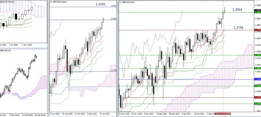 analytics602b7c177355f - EUR/USD и GBP/USD 16 февраля – рекомендации технического анализа