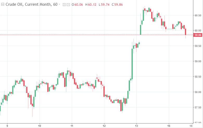 analytics602b8baa32afc - Мороз в Техасе стал причиной эффектного роста нефтяных цен