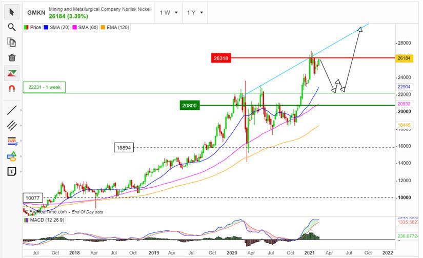 analytics602b8f719a845 - Разбор акций ГМК Норникель - GMKN
