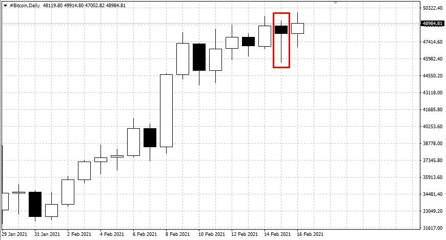 analytics602b9301553aa - Прогноз по Bitcoin на 16.02.21 – BUY SELL. Результат за месяц +4.95%