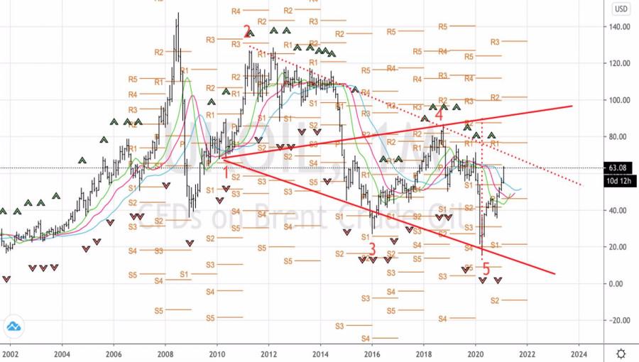 analytics602ba4a093424 - Нефть мечтает о супер-цикле