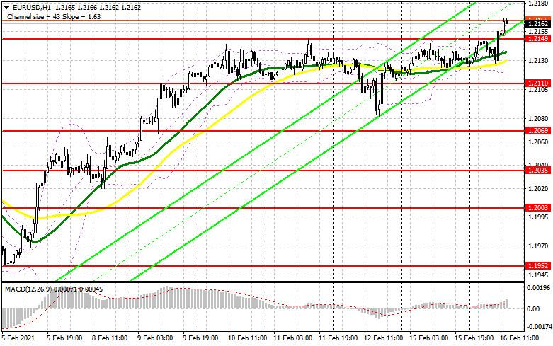 analytics602baea794150 - EUR/USD: план на американскую сессию 16 февраля (разбор утренних сделок). Быки пробиваются выше 1.2149, но хватит ли сил