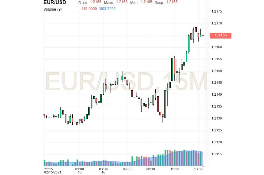 analytics602bb8dce3aa5 - Рука помощи для евро – позитивная статистика из ЕС
