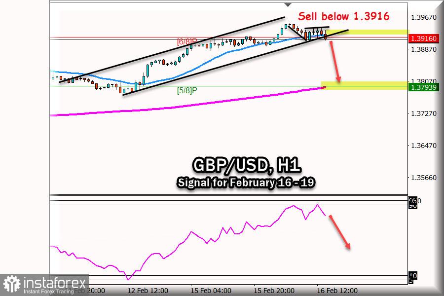 Señal de negociación para GBP/USD del 16 - 17 de febrero de 2021: vender por debajo de 1,3916