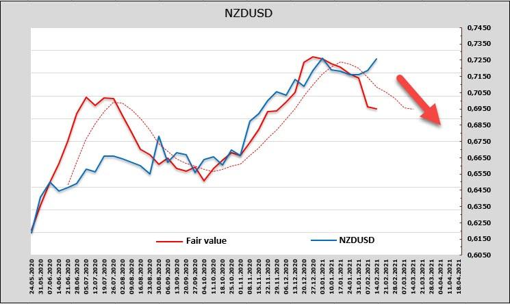 analytics602be3a078d7c - Замерзающий Техас толкает вверх нефть, нефть тянет за собой сырьевые валюты. Вынужденный оптимизм, но доллар все равно своё