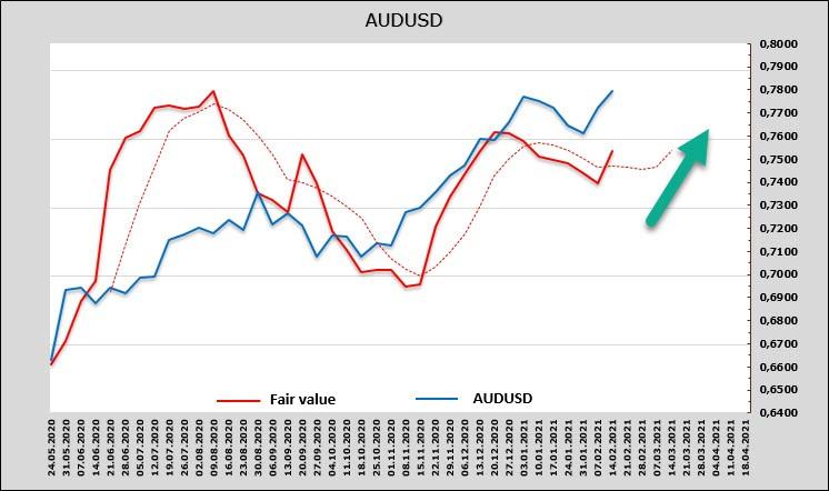 analytics602be3ab6eca2 - Замерзающий Техас толкает вверх нефть, нефть тянет за собой сырьевые валюты. Вынужденный оптимизм, но доллар все равно своё