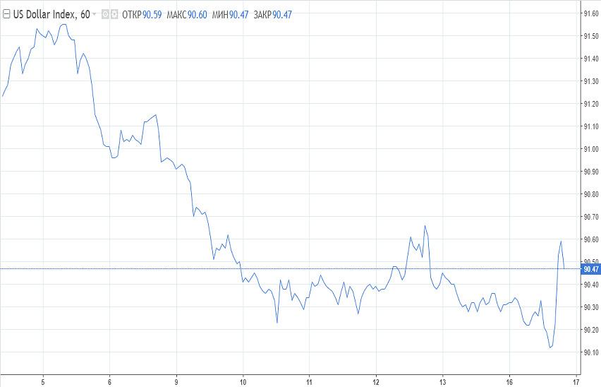 analytics602be70a537ec - Доллар резко вырос. Смена направления или ложный сигнал?