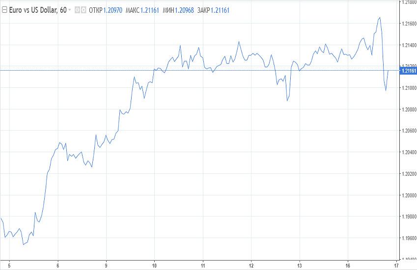 analytics602be715e20ce - Доллар резко вырос. Смена направления или ложный сигнал?