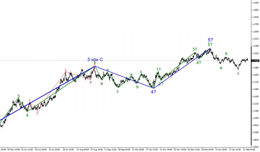 analytics602bf49330e15 - Анализ EUR/USD 16 февраля. Что грядущая публикация протокола ФРС несет рынкам?