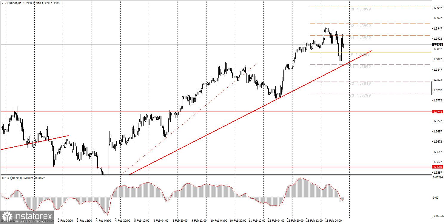 Аналитика и торговые сигналы для начинающих. Как торговать валютную пару GBP/USD 17 февраля? Анализ сделок вторника. Подготовка к торгам в среду