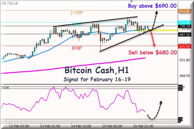 Sinyal Trading untuk BITCOIN CASH untuk 116 - 19 Februari, 2021: Level Utama $690.00