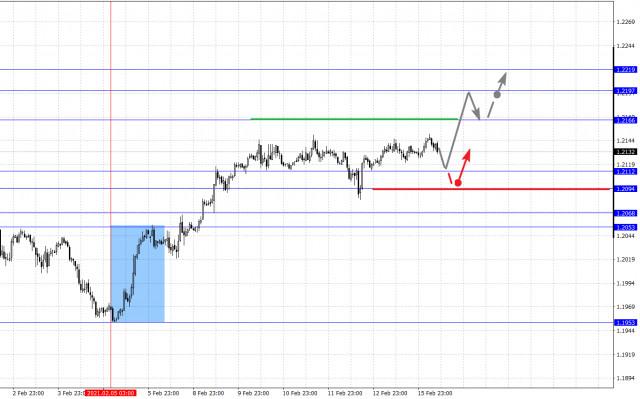 Фрактален анализ на основните валутни двойки на 16 февруари