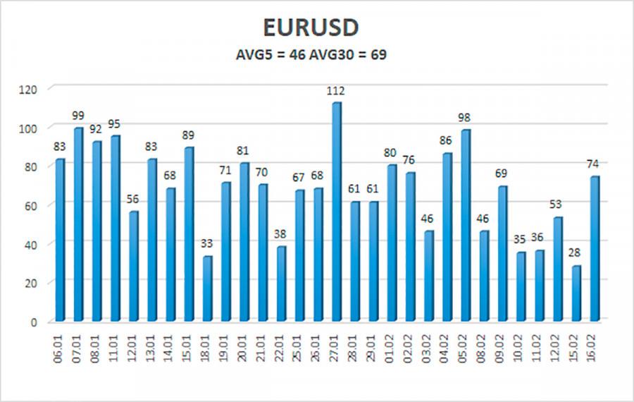 analytics602c9393cf590 - Обзор пары EUR/USD. 17 февраля. Дональд Трамп возвращается в большую политику, Нэнси Пелоси организовывает дополнительное