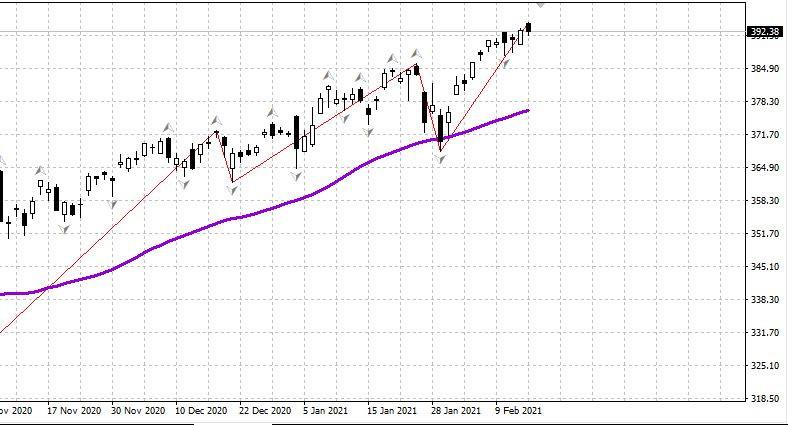 analytics602c9833e6eff - Российский рынок 17.02 Ждем роста на открытии