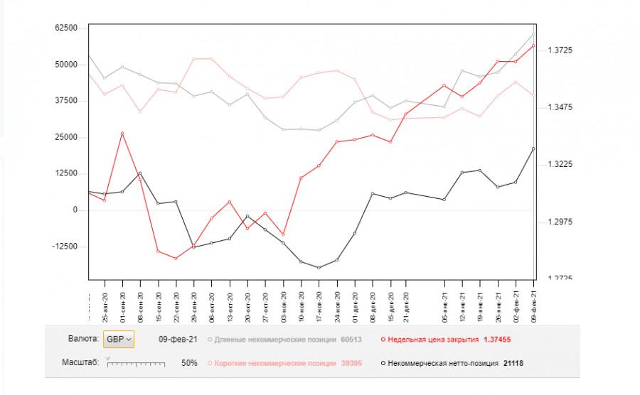 analytics602c9a0250e2a - GBP/USD: план на европейскую сессию 17 февраля. Commitment of Traders COT отчеты (разбор вчерашних сделок). Техническая коррекция