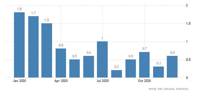 analytics602cb12b6e02a - Горящий прогноз по GBP/USD от 17.02.2021