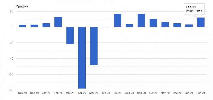 analytics602cb79cea181 - EURUSD и GBPUSD: От чего зависит дальнейшее движение евро и фунта? Спрос на американский доллар может вернуться в ближайшее