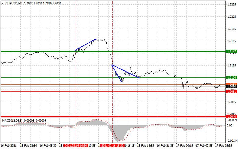 analytics602cb7e5eacb9 - Простые рекомендации по входу в рынок и выходу для начинающих трейдеров. (разбор сделок на форекс). Валютные пары EURUSD