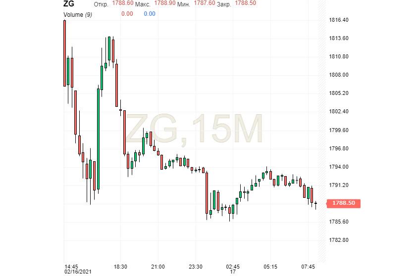 analytics602cbe4f16192 - «Золотые» барьеры: вернется ли Gold к $2000?