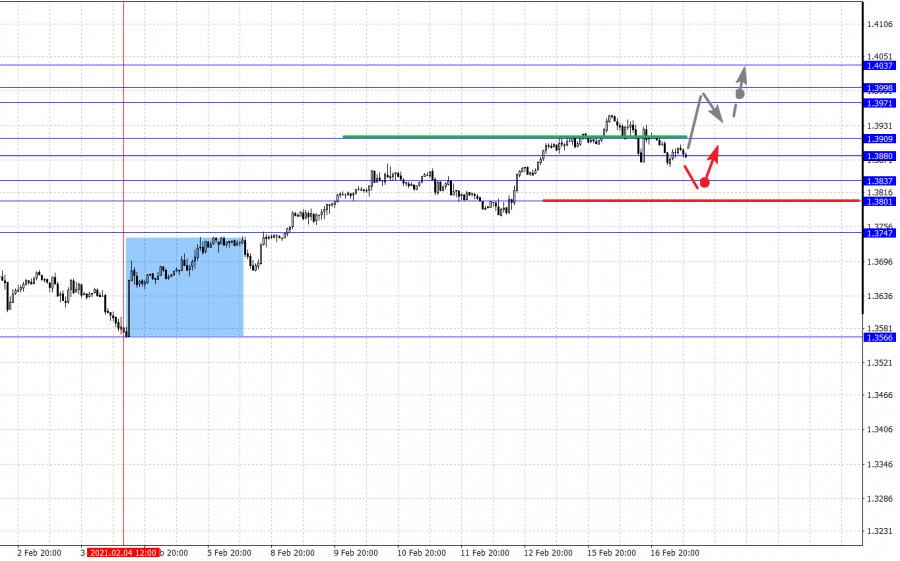 analytics602ccd1dbceee - Фрактальный анализ основных валютных пар на 17 февраля