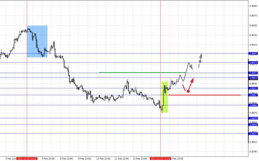 analytics602ccd2cb0533 - Фрактальный анализ основных валютных пар на 17 февраля