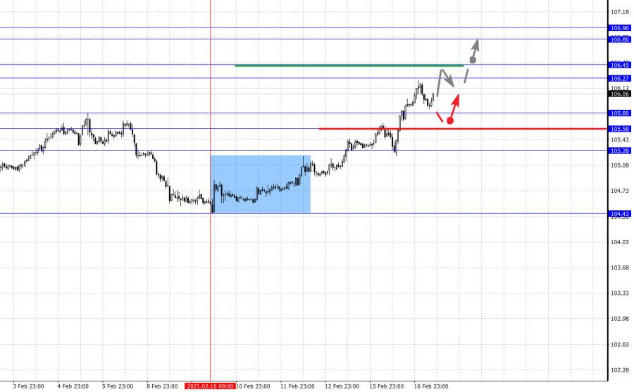 analytics602ccd3e89bec - Фрактальный анализ основных валютных пар на 17 февраля