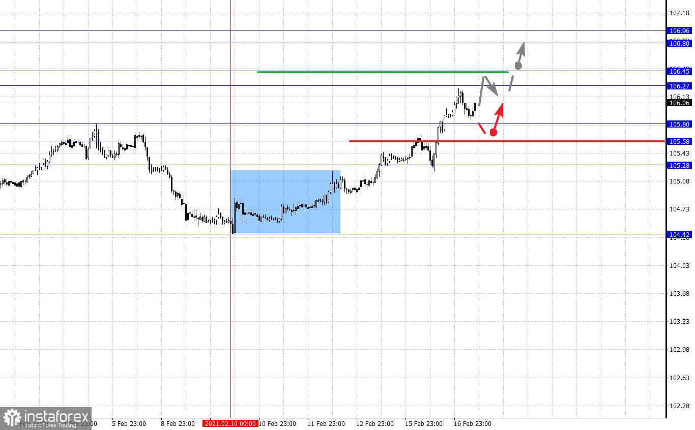 Фрактален анализ на основните валутни двойки на 17 февруари