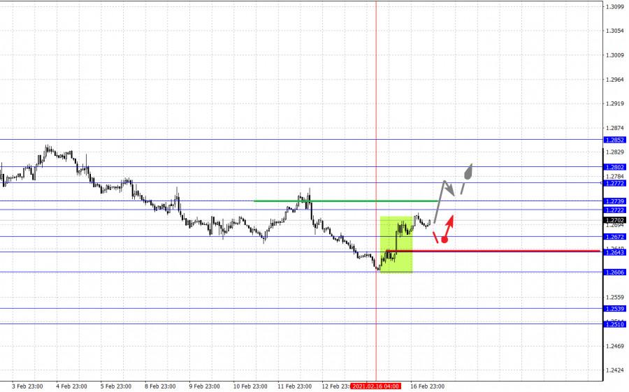 analytics602ccd4d8679e - Фрактальный анализ основных валютных пар на 17 февраля