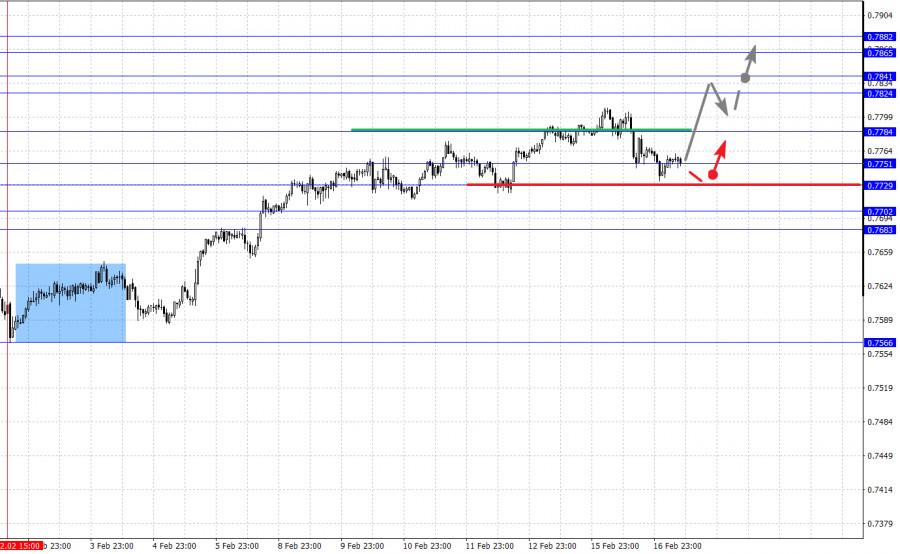analytics602ccd5d8caca - Фрактальный анализ основных валютных пар на 17 февраля