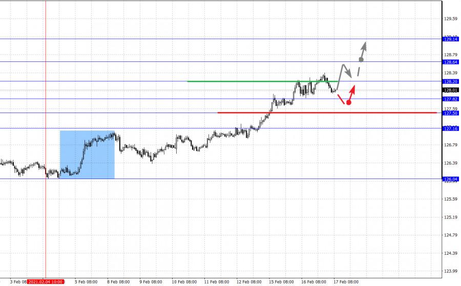 analytics602ccd7473c8f - Фрактальный анализ основных валютных пар на 17 февраля