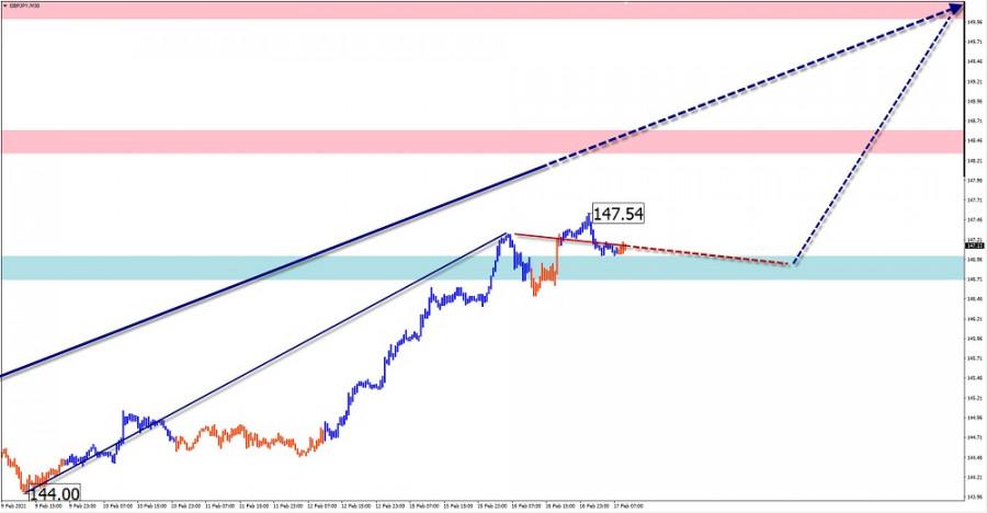 analytics602ccd755bae3 - Упрощенный волновой анализ и прогноз EUR/USD, AUD/USD, GBP/JPY на 17 февраля