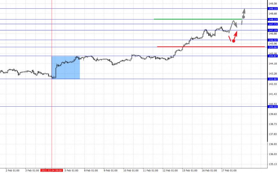 analytics602ccd866571d - Фрактальный анализ основных валютных пар на 17 февраля