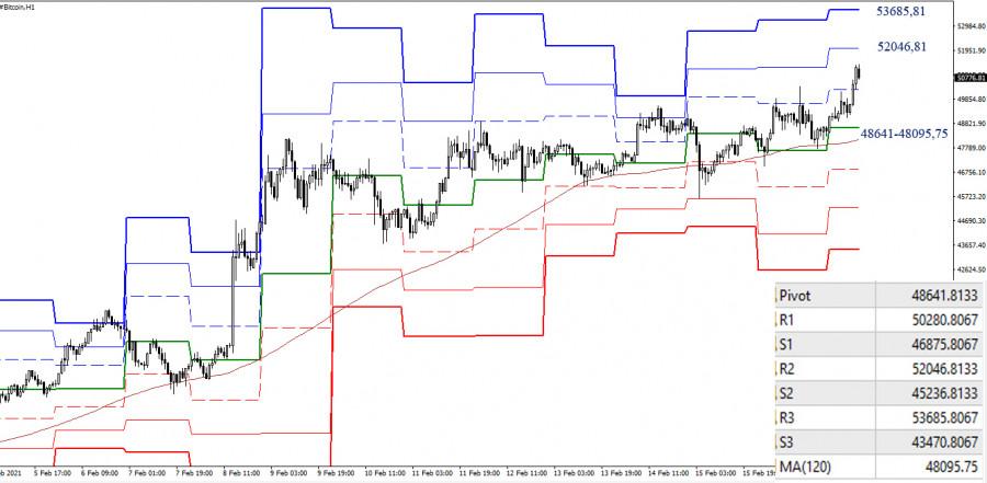 analytics602cd671756fb - BITCOIN 17.02.21 – технический анализ текущей ситуации